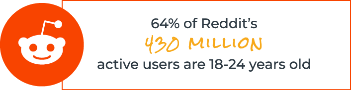 64% of Reddit's 430 million active users are 18-24 years old.